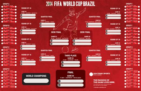 2014 World Cup Predictions From The Big Lead | The Big Lead