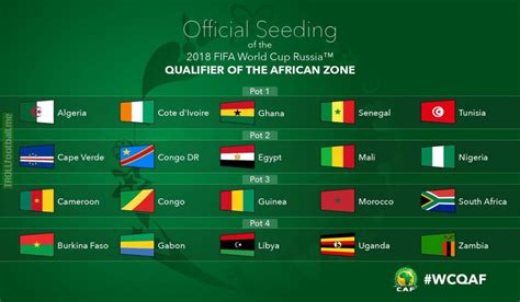2018 FIFA World Cup: African Zone qualifiers draw for ...