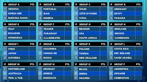 2018 FIFA World Cup Expectation BUT with 48 countries ...