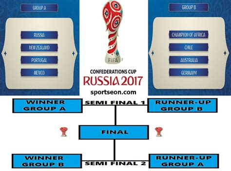 2018 World Cup Final Draw Date & FIFA Confederations Cup ...