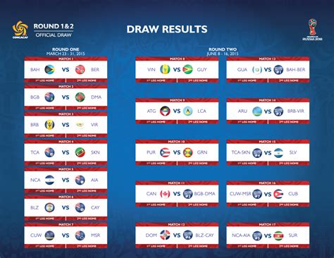 A Comprehensive Look at the World Cup 2018 Qualifying Draw ...