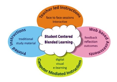 A Principal s Reflections: Flipping Instruction in a ...