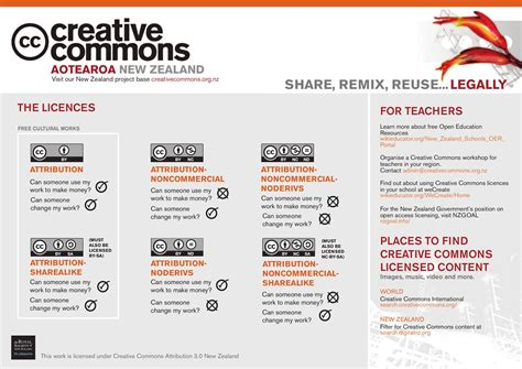 Creative Commons in schools – karen spencer