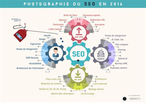 Définition : SEO » Définitions marketing