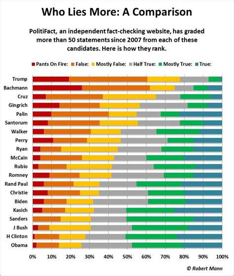 Fact checking 2016 Presidential Candidates   The Big ...
