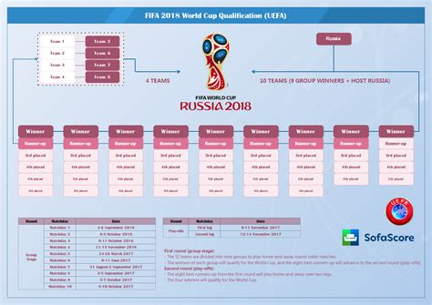 FIFA 2018 World Cup qualifying   UEFA insight   SofaScore News