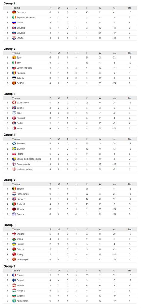 FIFA Women s World Cup Qualification Results 5th April 2014