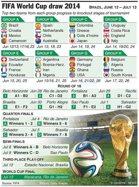 FIFA World Cup 2014 Group Teams Match Schedule   XciteFun.net