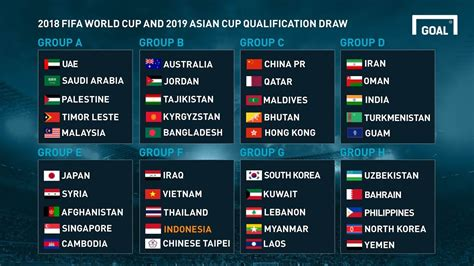 FIFA WORLD CUP 2018   Qualified Teams And chances To ...