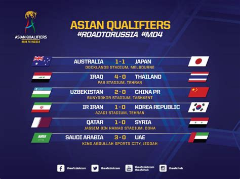 FIFA World Cup 2018 qualifiers: Asia roundup   China ...