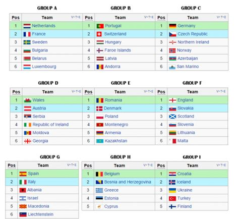 FIFA World Cup 2018 qualifying draw unveiled   SofaScore News