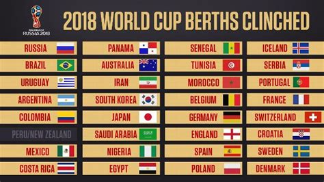 Fifa World Cup 2018 Schedule, Timetable PDF Download ...