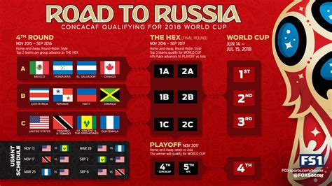 Fifa world cup qualifiers concacaf