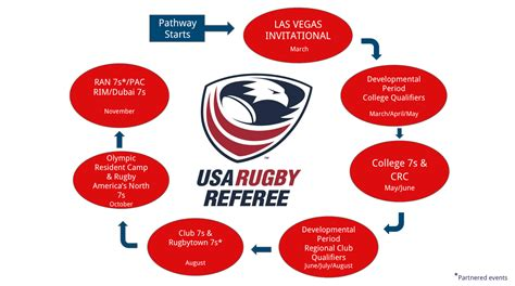 HP Sevens Pathway announced for USA Rugby Referees