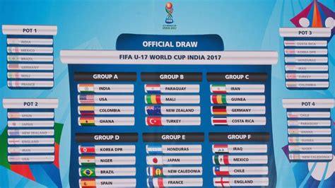India 2017 draw throws up intriguing ties   FIFA.com