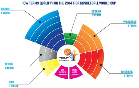 [INFORMATION] How teams qualify for 2014 FIBA Basketball ...