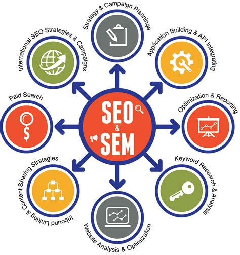 Love and Hate Relationship of Paid Search  SEM  and SEO ...