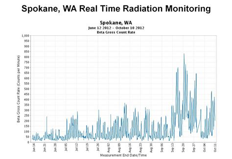 Nuke is a Four Letter Word: Radiation Continues Spreading ...