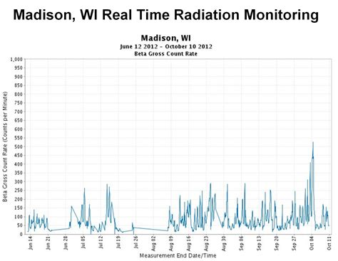 Nuke Pro: Radiation Continues Spreading and Spiking Across USA