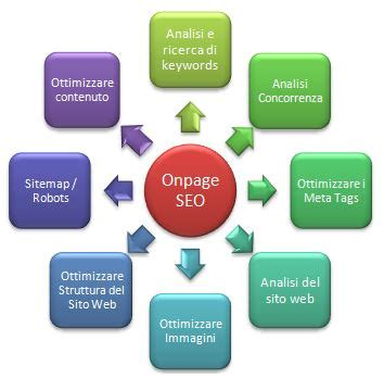 SEO, definizione, Differenza tra SEO On Page e Off Page