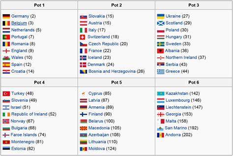 Soccer: World Cup 2018 Preliminary Draw   Armenian ...