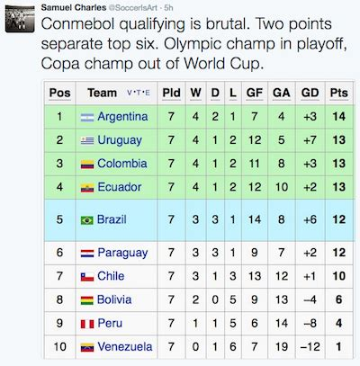 South America offers most intriguing World Cup qualifying ...