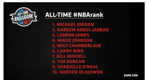 The full list of ESPN's 100 greatest NBA players of all ...