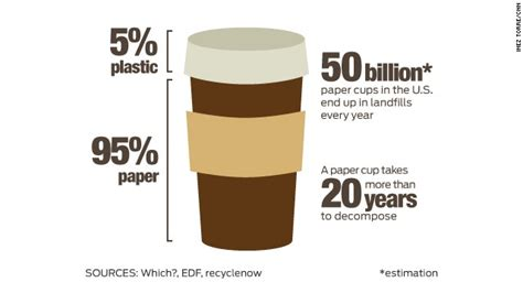 This paper cup can be recycled    unlike the 50 billion ...
