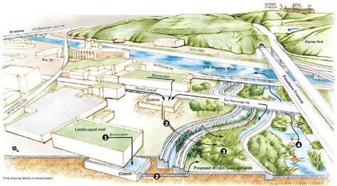 Where does fish habitat restoration fit in plans to ...
