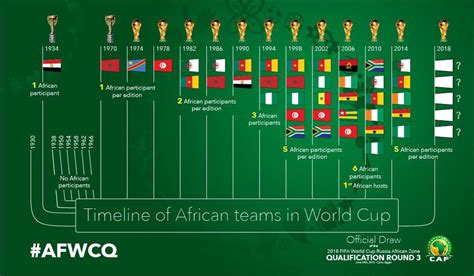 Who could Nigeria face in the 2018 African Fifa World Cup ...
