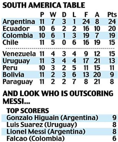 World Cup 2014 qualification   how it stands and ...