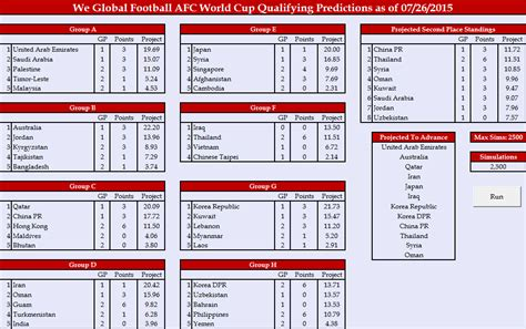 World Cup 2018 Draw   Results and Predictions   We Global ...