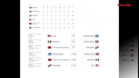 world cup 2018 qualifying standings   YouTube